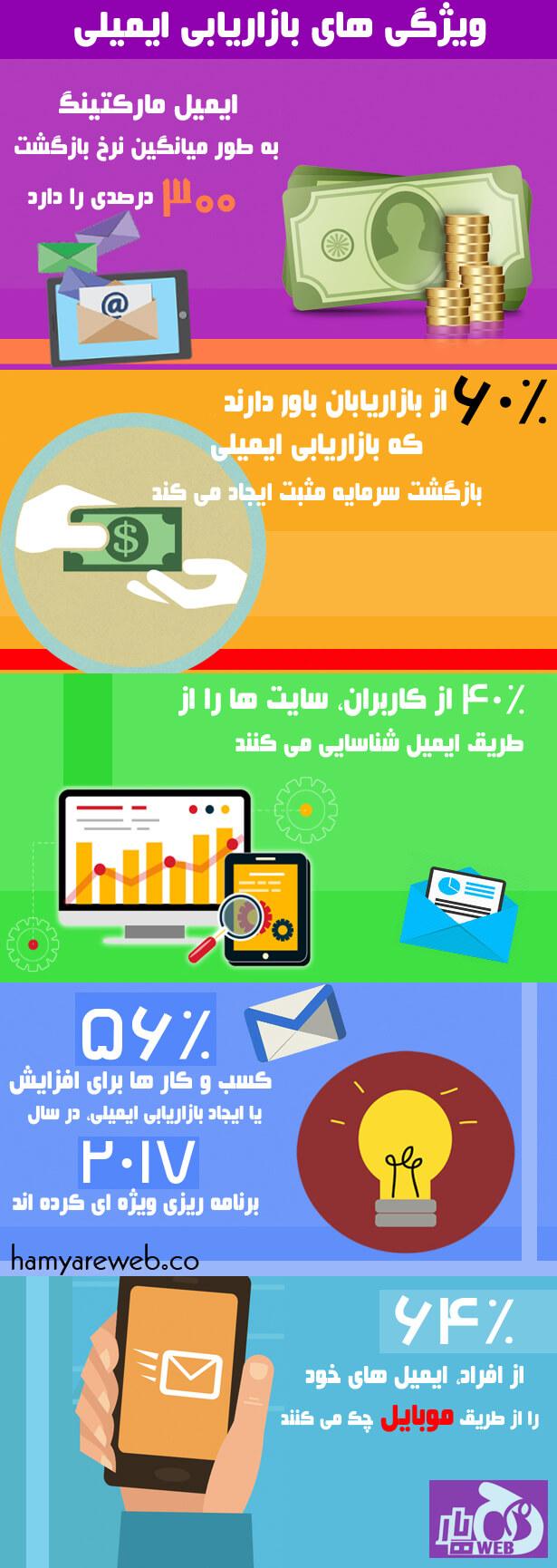 اینفوگرافیک ایمیل مارکتینگ