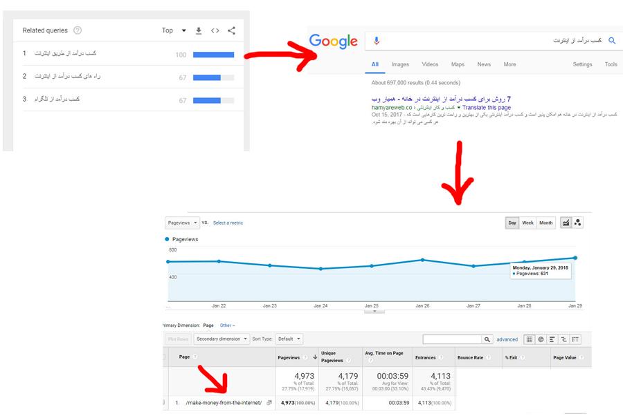 ترافیک سایت همیار وب
