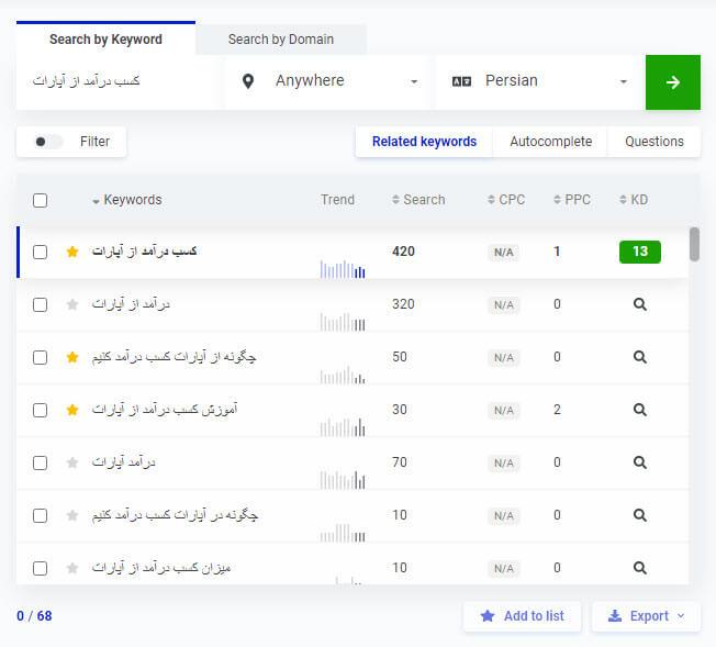 تحقیق کلمات کلیدی با ابزار KWfinder