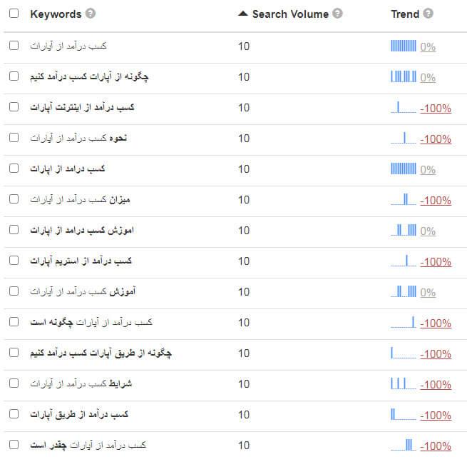 ابزار تحقیق کلمات کلیدی keywordtool.io